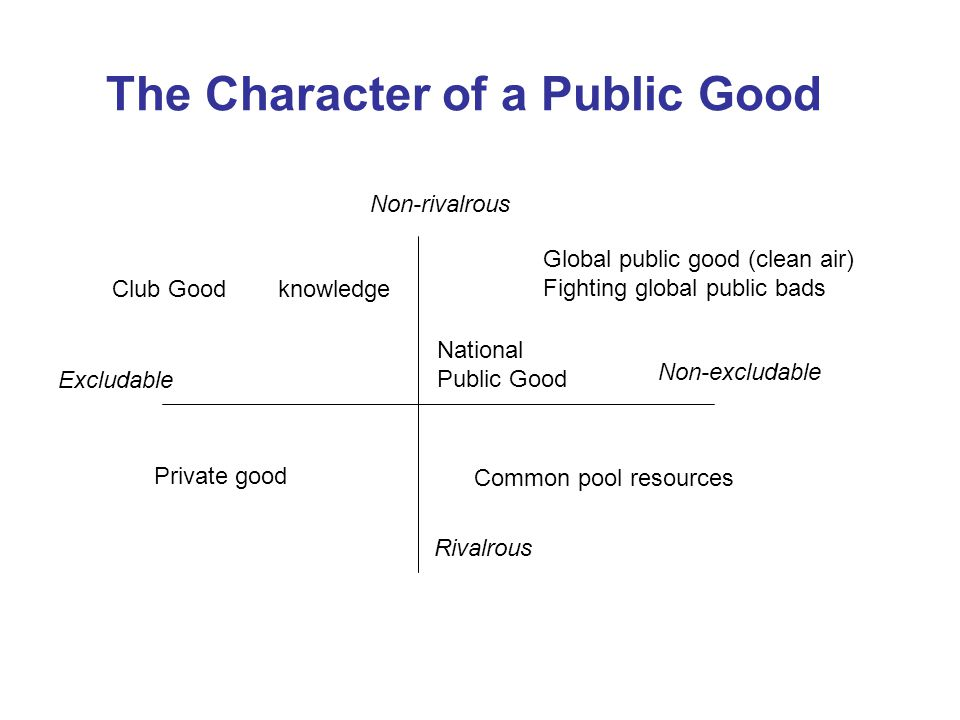 The Character of a Public Good Non-excludable Non-rivalrous Excludable Rivalrous Global public good (clean air) Fighting global public bads National Public Good Club Good Private good Common pool resources knowledge