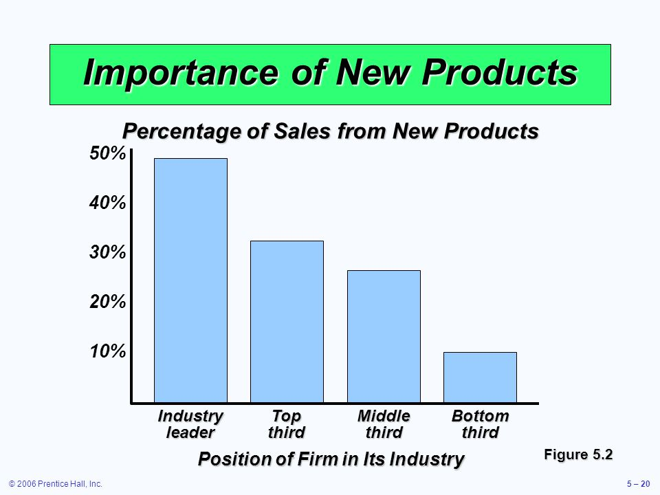© 2006 Prentice Hall, Inc.5 – 20 Importance of New Products Industry leader Top third Middle third Bottom third Figure 5.2 Percentage of Sales from New Products 50% 40% 30% 20% 10% Position of Firm in Its Industry