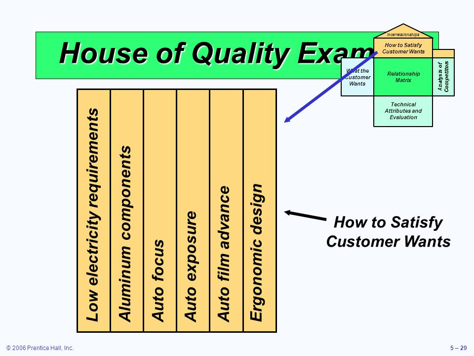 © 2006 Prentice Hall, Inc.5 – 29 House of Quality Example What the Customer Wants Relationship Matrix Technical Attributes and Evaluation How to Satisfy Customer Wants Interrelationships Analysis of Competitors Low electricity requirements Aluminum components Auto focus Auto exposure Auto film advance Ergonomic design How to Satisfy Customer Wants