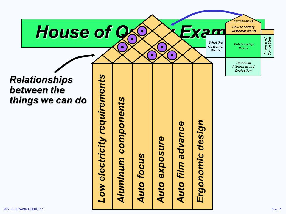 © 2006 Prentice Hall, Inc.5 – 31 House of Quality Example What the Customer Wants Relationship Matrix Technical Attributes and Evaluation How to Satisfy Customer Wants Interrelationships Analysis of Competitors Low electricity requirements Aluminum components Auto focus Auto exposure Auto film advance Ergonomic design Relationships between the things we can do