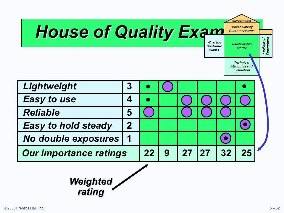 © 2006 Prentice Hall, Inc.5 – 32 House of Quality Example Weighted rating What the Customer Wants Relationship Matrix Technical Attributes and Evaluation How to Satisfy Customer Wants Interrelationships Analysis of Competitors Lightweight 3 Easy to use 4 Reliable5 Easy to hold steady 2 No double exposures1 Our importance ratings