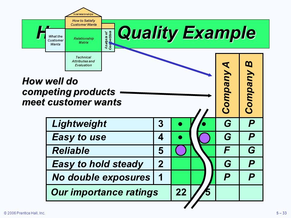 © 2006 Prentice Hall, Inc.5 – 33 House of Quality Example Company A Company B GPGPFGGPPPGPGPFGGPPPP Lightweight 3 Easy to use 4 Reliable5 Easy to hold steady 2 No double exposures1 Our importance ratings225 How well do competing products meet customer wants What the Customer Wants Relationship Matrix Technical Attributes and Evaluation How to Satisfy Customer Wants Interrelationships Analysis of Competitors