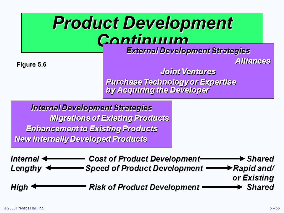 © 2006 Prentice Hall, Inc.5 – 56 Product Development Continuum External Development Strategies Alliances Joint Ventures Purchase Technology or Expertise by Acquiring the Developer Internal Development Strategies Migrations of Existing Products Enhancement to Existing Products New Internally Developed Products InternalCost of Product Development Shared LengthySpeed of Product DevelopmentRapid and/ or Existing HighRisk of Product DevelopmentShared Figure 5.6
