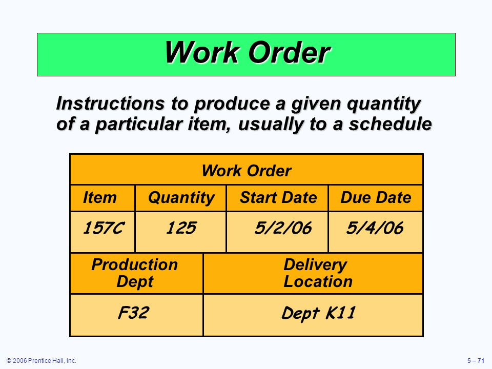 © 2006 Prentice Hall, Inc.5 – 71 Work Order Instructions to produce a given quantity of a particular item, usually to a schedule Work Order ItemQuantityStart DateDue Date ProductionDelivery DeptLocation 157C1255/2/065/4/06 F32Dept K11
