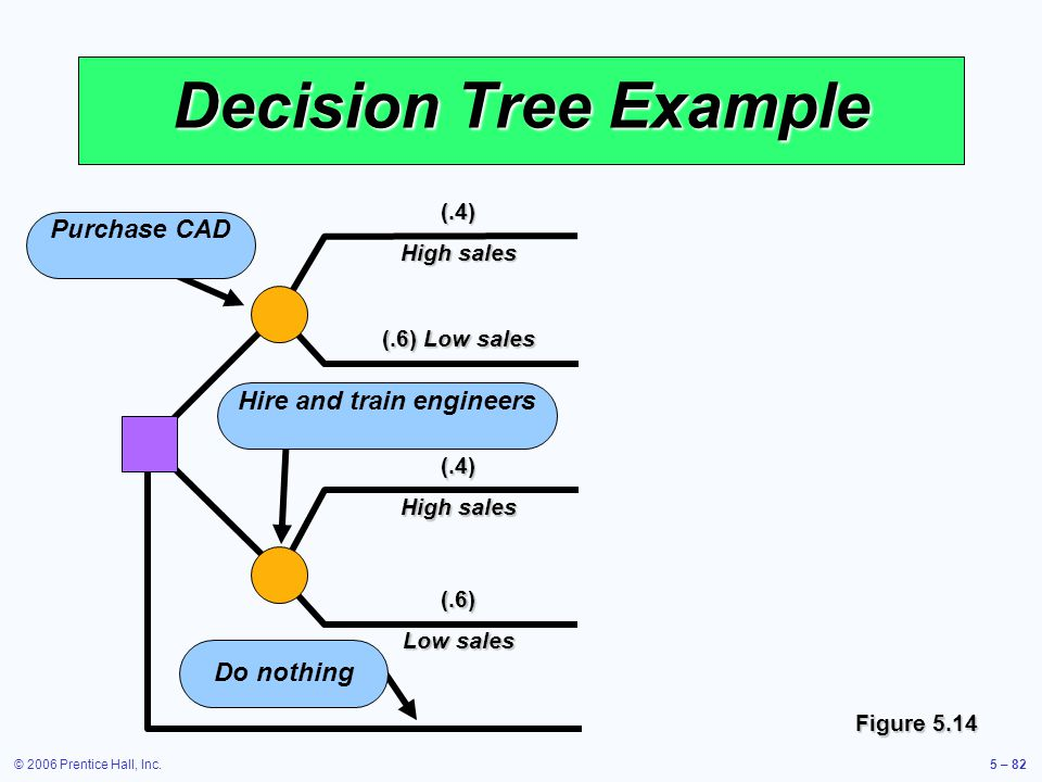 © 2006 Prentice Hall, Inc.5 – 82(.6) Low sales (.4) High sales (.6) Low sales (.4) High sales Decision Tree Example Purchase CAD Hire and train engineers Do nothing Figure 5.14