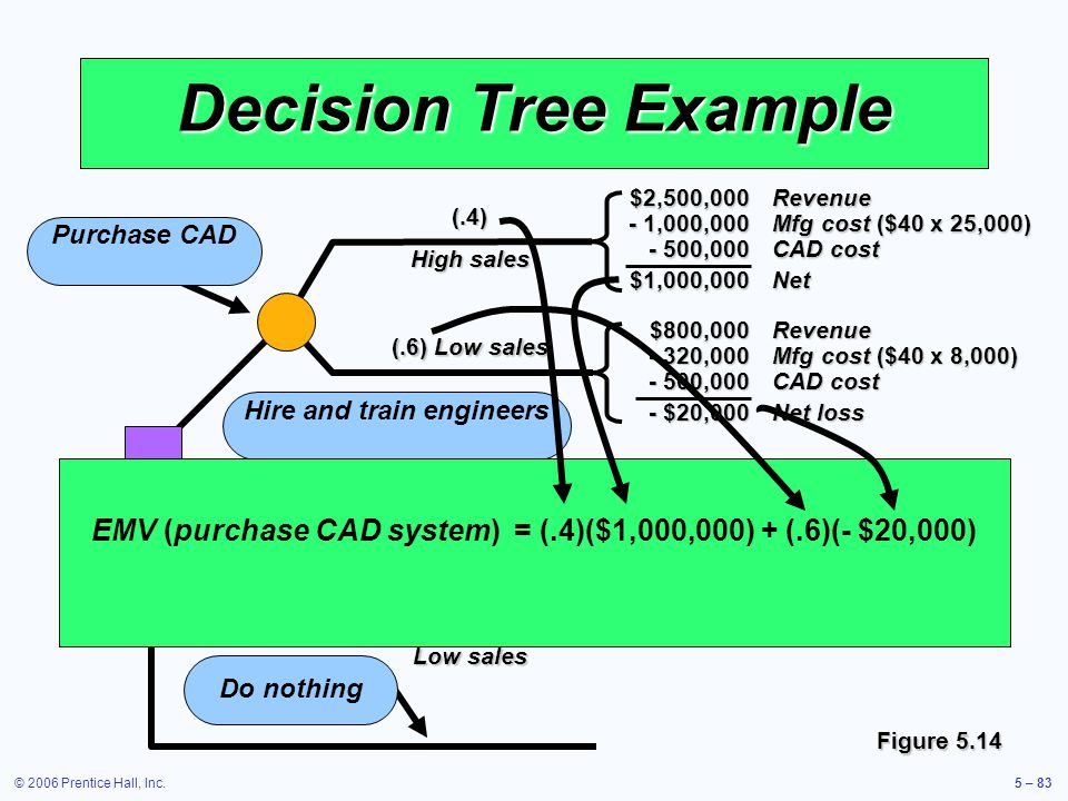 © 2006 Prentice Hall, Inc.5 – 83 (.6) Low sales (.4) High sales Decision Tree Example Purchase CAD (.6) Low sales (.4) High sales Hire and train engineers Do nothing Figure 5.14 $2,500,000Revenue - 1,000,000Mfg cost ($40 x 25,000) - 500,000CAD cost $1,000,000Net $800,000Revenue - 320,000Mfg cost ($40 x 8,000) - 500,000CAD cost - $20,000Net loss EMV (purchase CAD system)= (.4)($1,000,000) + (.6)(- $20,000)