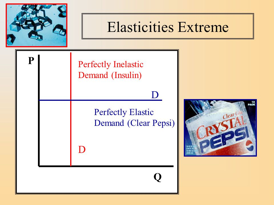 Comparisons of Demand Price Elasticities Oil has very inelastic demand.