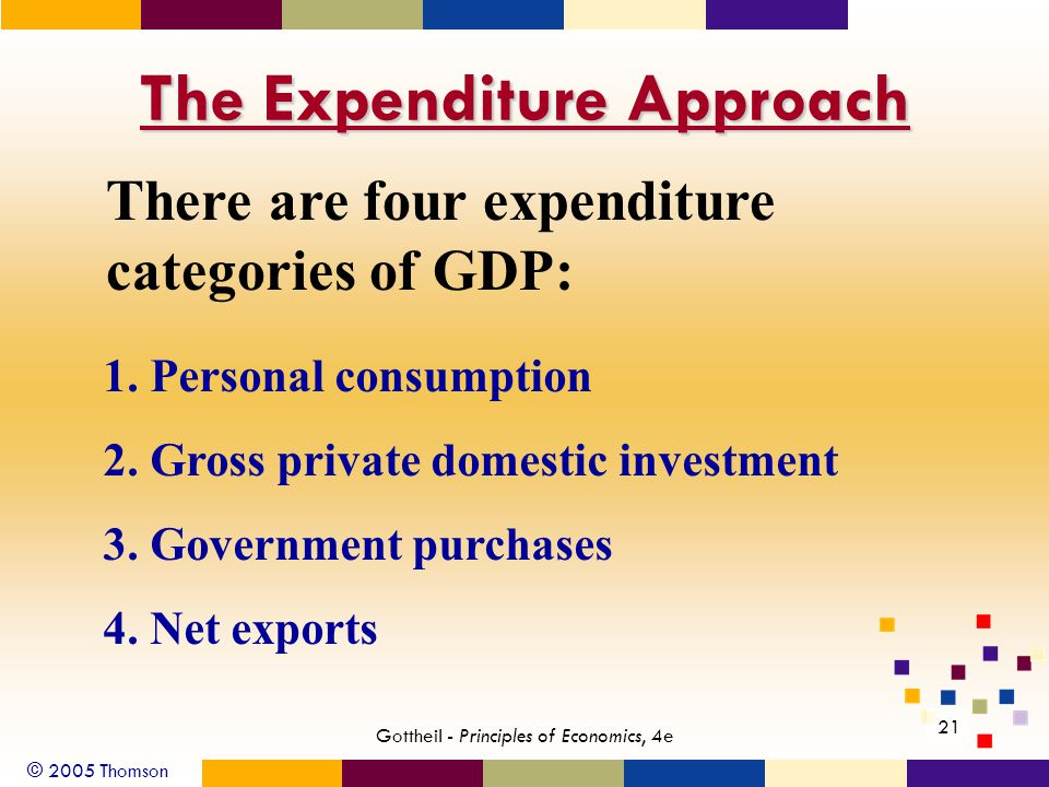 © 2005 Thomson 21 Gottheil - Principles of Economics, 4e The Expenditure Approach There are four expenditure categories of GDP: 1.