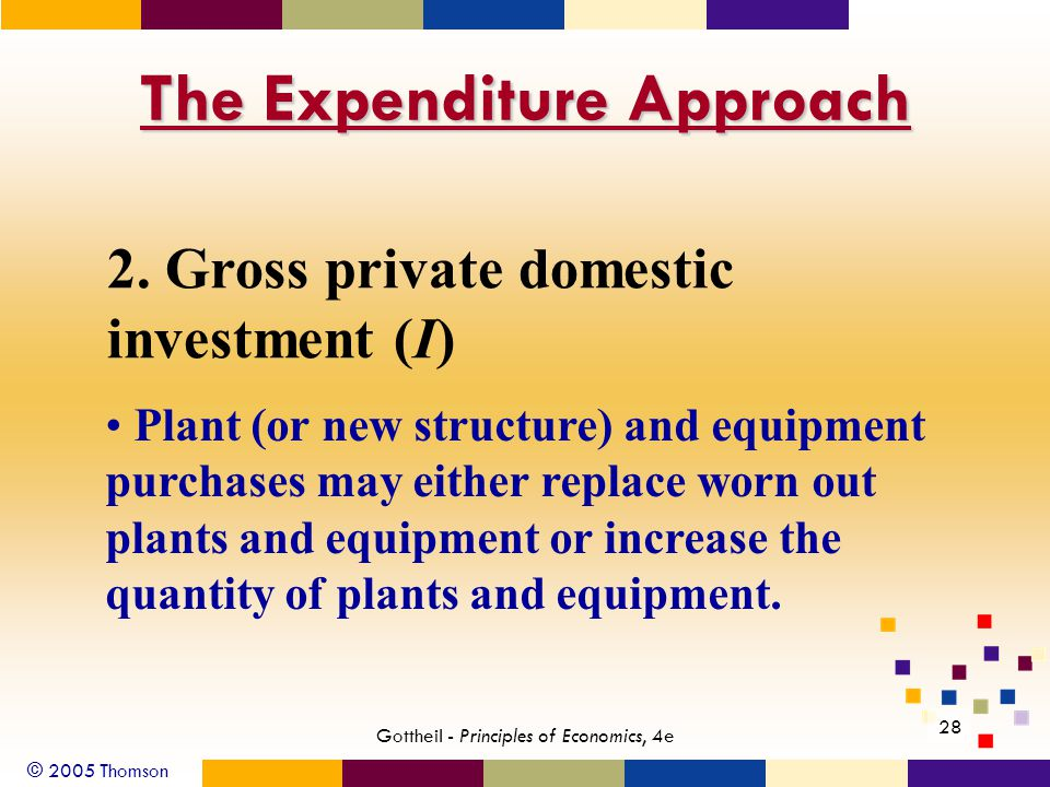 © 2005 Thomson 28 Gottheil - Principles of Economics, 4e The Expenditure Approach 2. Gross private domestic investment (I) Plant (or new structure) an