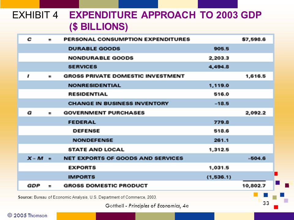 © 2005 Thomson 33 Gottheil - Principles of Economics, 4e EXHIBIT 4EXPENDITURE APPROACH TO 2003 GDP ($ BILLIONS) Source: Bureau of Economic Analysis, U