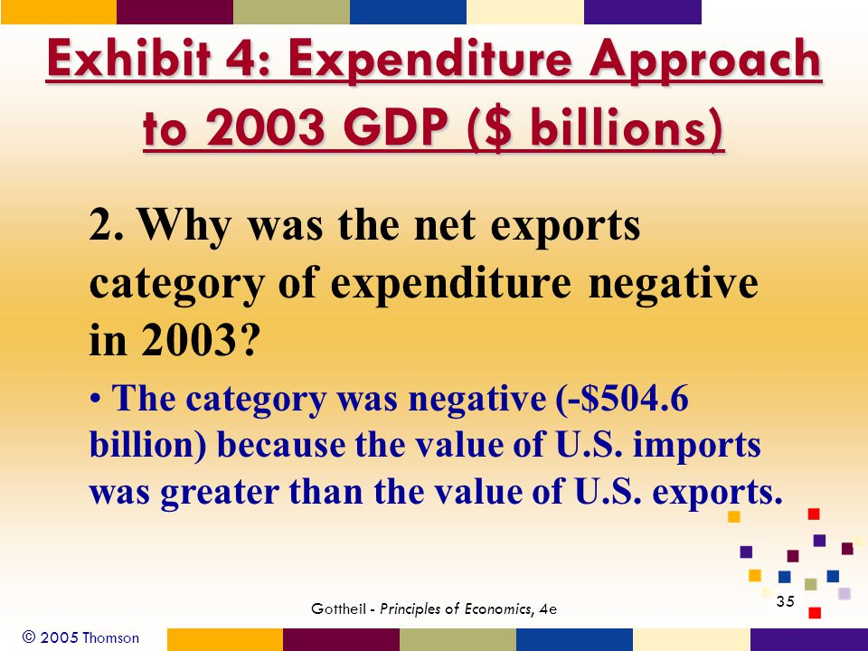 © 2005 Thomson 35 Gottheil - Principles of Economics, 4e Exhibit 4: Expenditure Approach to 2003 GDP ($ billions) 2. Why was the net exports category