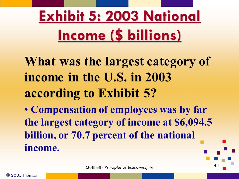© 2005 Thomson 44 Gottheil - Principles of Economics, 4e Exhibit 5: 2003 National Income ($ billions) What was the largest category of income in the U.S.
