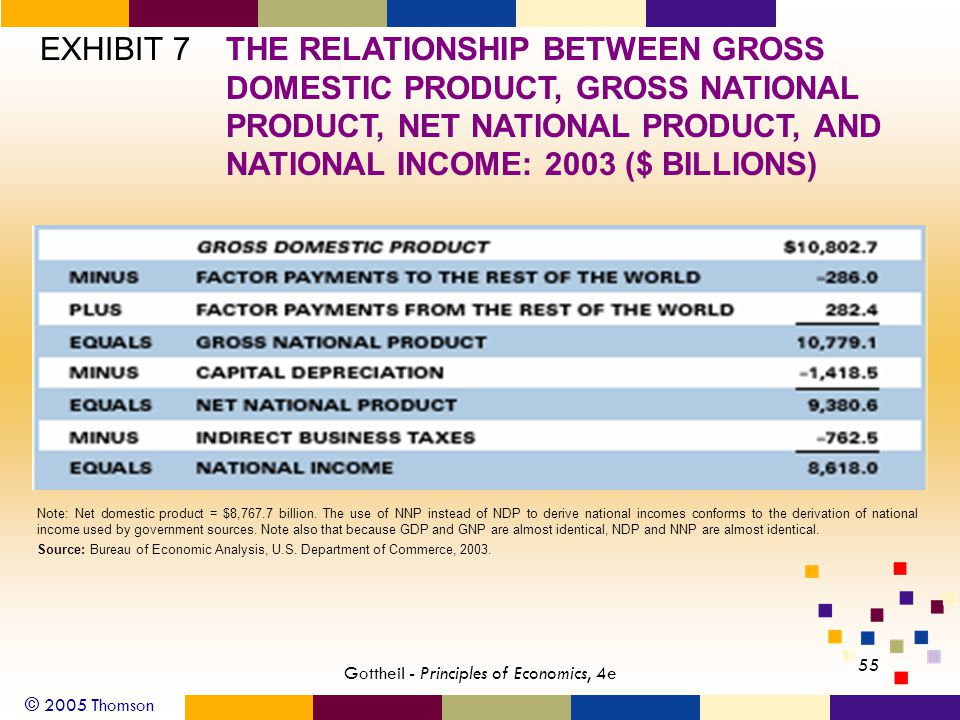 © 2005 Thomson 55 Gottheil - Principles of Economics, 4e EXHIBIT 7THE RELATIONSHIP BETWEEN GROSS DOMESTIC PRODUCT, GROSS NATIONAL PRODUCT, NET NATIONAL PRODUCT, AND NATIONAL INCOME: 2003 ($ BILLIONS) Note: Net domestic product = $8,767.7 billion.