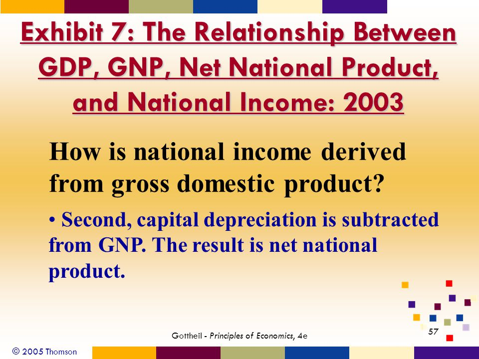 © 2005 Thomson 57 Gottheil - Principles of Economics, 4e Exhibit 7: The Relationship Between GDP, GNP, Net National Product, and National Income: 2003