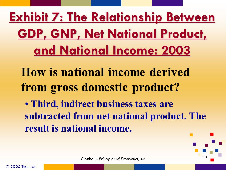 © 2005 Thomson 58 Gottheil - Principles of Economics, 4e Exhibit 7: The Relationship Between GDP, GNP, Net National Product, and National Income: 2003 How is national income derived from gross domestic product.
