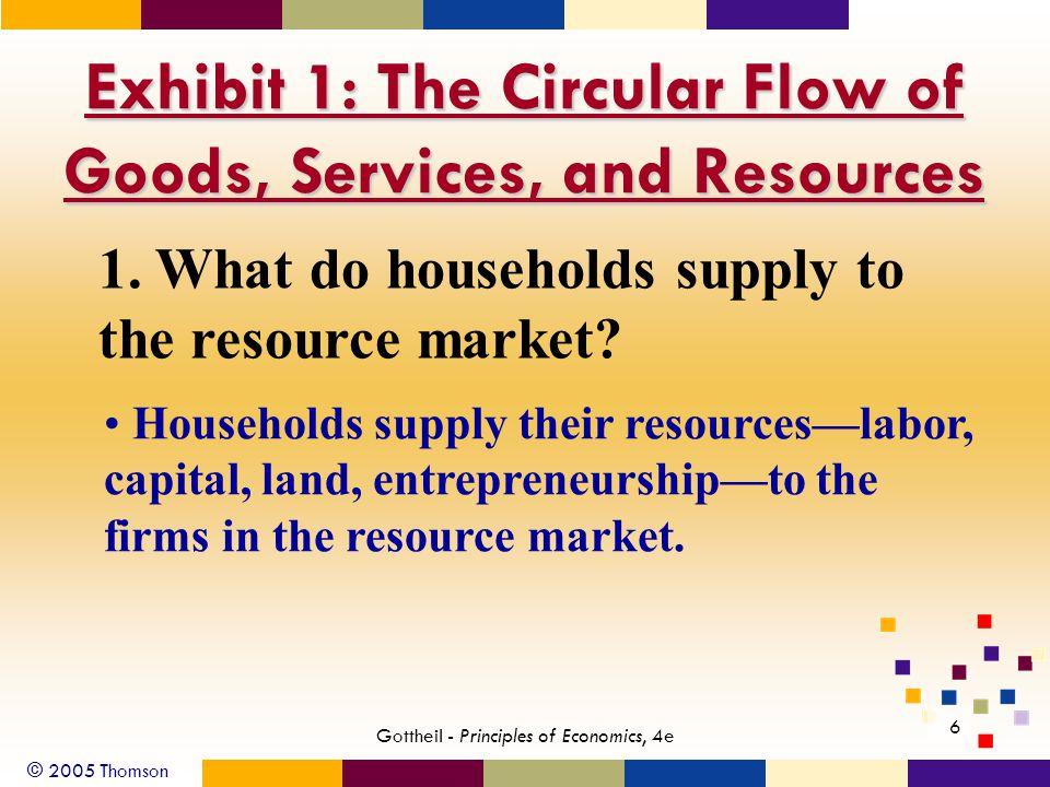 © 2005 Thomson 7 Gottheil - Principles of Economics, 4e Exhibit 1: The Circular Flow of Goods, Services, and Resources 2.
