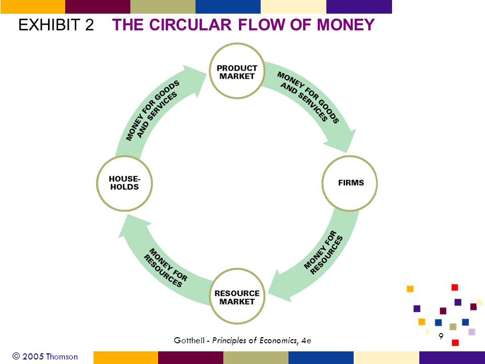 © 2005 Thomson 10 Gottheil - Principles of Economics, 4e Exhibit 2: The Circular Flow of Money What do firms in the resource market pay to households for resources provided.
