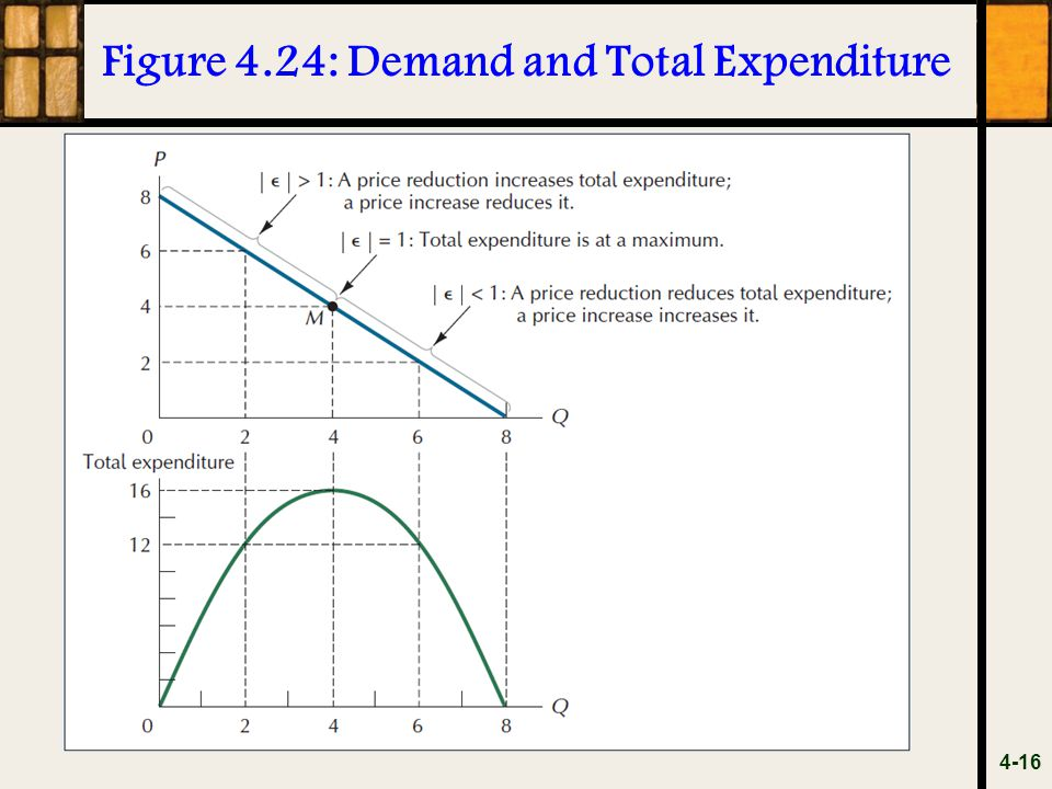 Figure 4.24: Demand and Total Expenditure 4-16