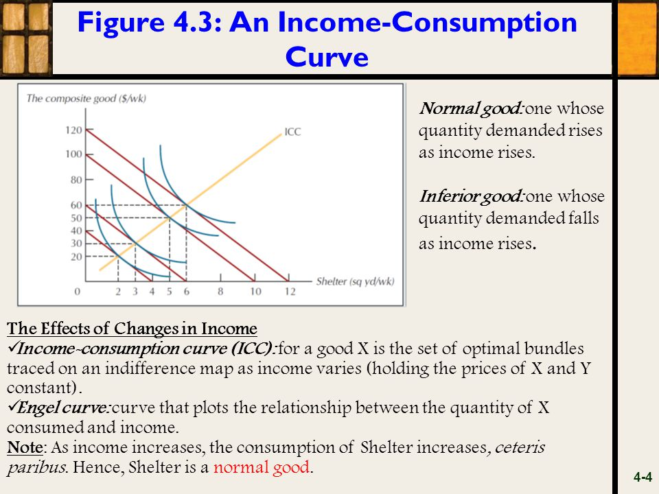 Figure 4.3: An Income-Consumption Curve 4-4 The Effects of Changes in Income Income-consumption curve (ICC): for a good X is the set of optimal bundle