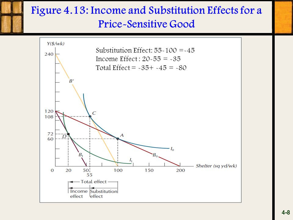 Figure 4.13: Income and Substitution Effects for a Price-Sensitive Good 4-8 Substitution Effect: 55-100 =-45 Income Effect : 20-55 = -35 Total Effect