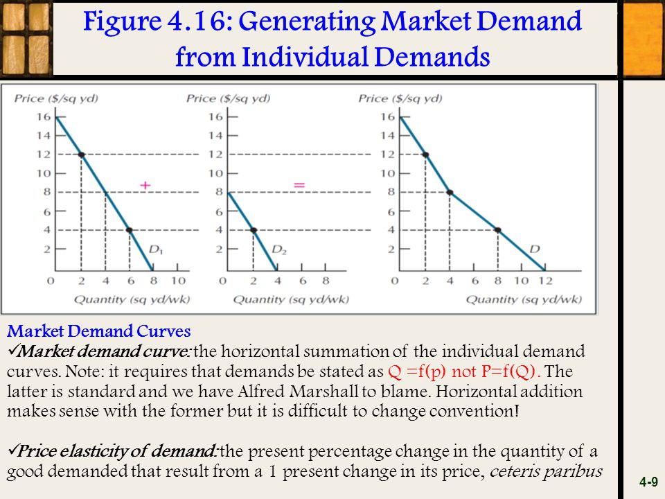 Figure 4.16: Generating Market Demand from Individual Demands 4-9 Market Demand Curves Market demand curve: the horizontal summation of the individual