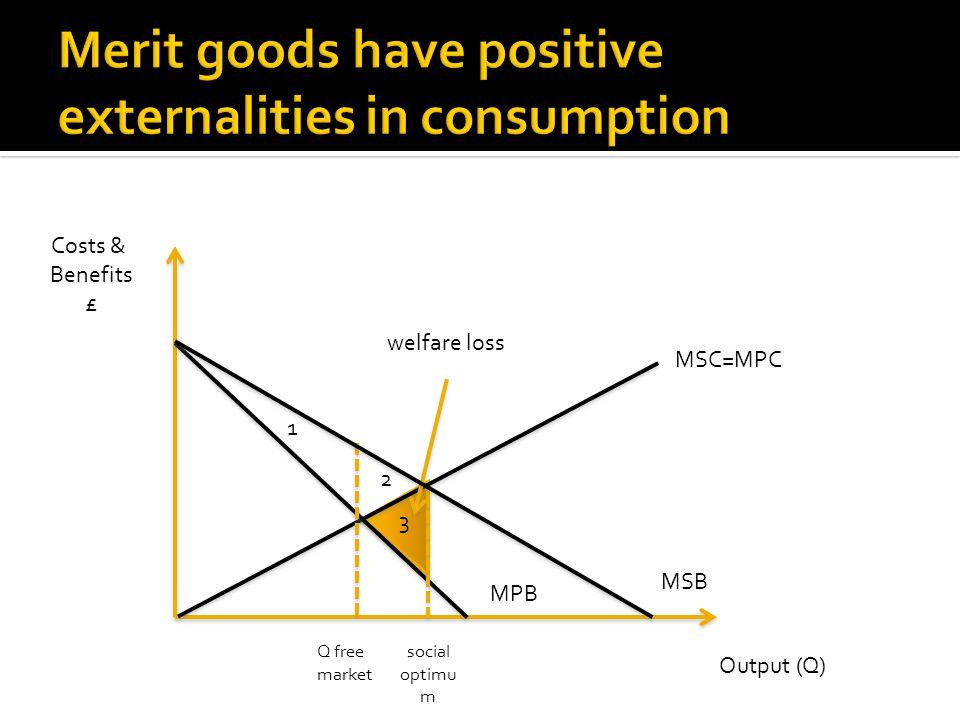 Costs & Benefits £ Output (Q) MPB Q free market MSC=MPC welfare loss social optimu m 1 2 3 MSB