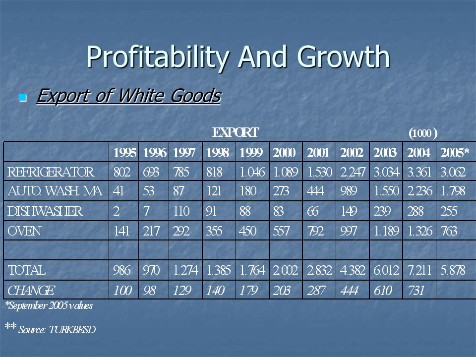 Profitability And Growth Export of White Goods Export of White Goods