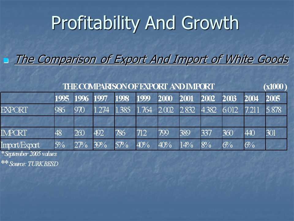 Profitability And Growth The Comparison of Export And Import of White Goods The Comparison of Export And Import of White Goods