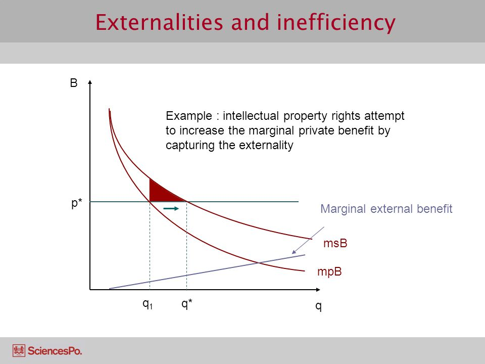 Externalities and inefficiency q p* msB mpB B q1q1 q* Example : intellectual property rights attempt to increase the marginal private benefit by captu