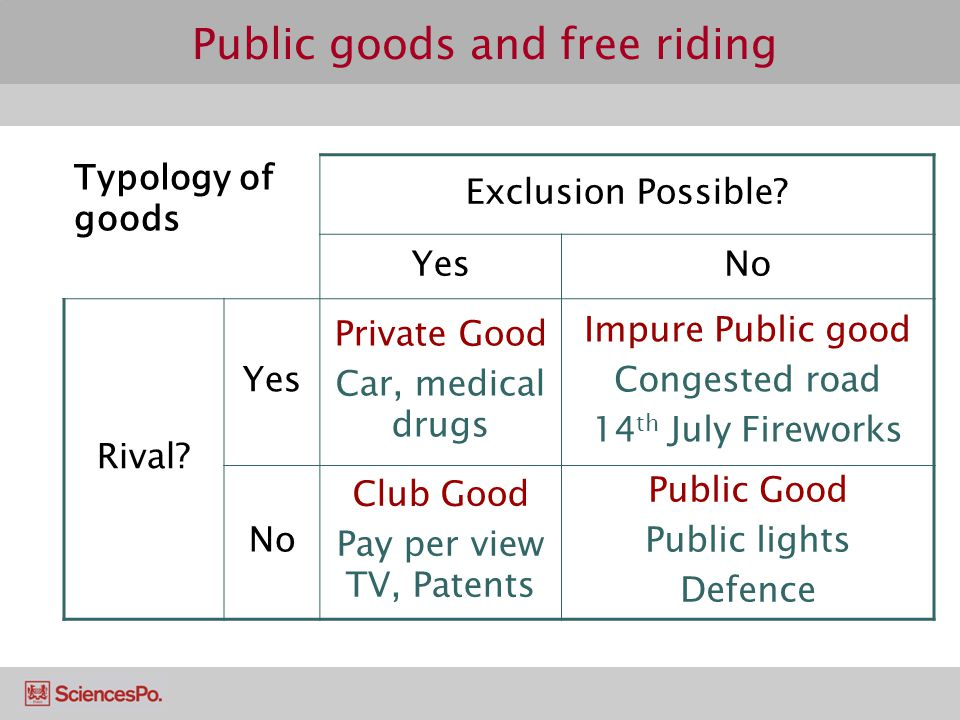 Public goods and free riding Typology of goods Exclusion Possible? YesNo Rival? Yes Private Good Car, medical drugs Impure Public good Congested road