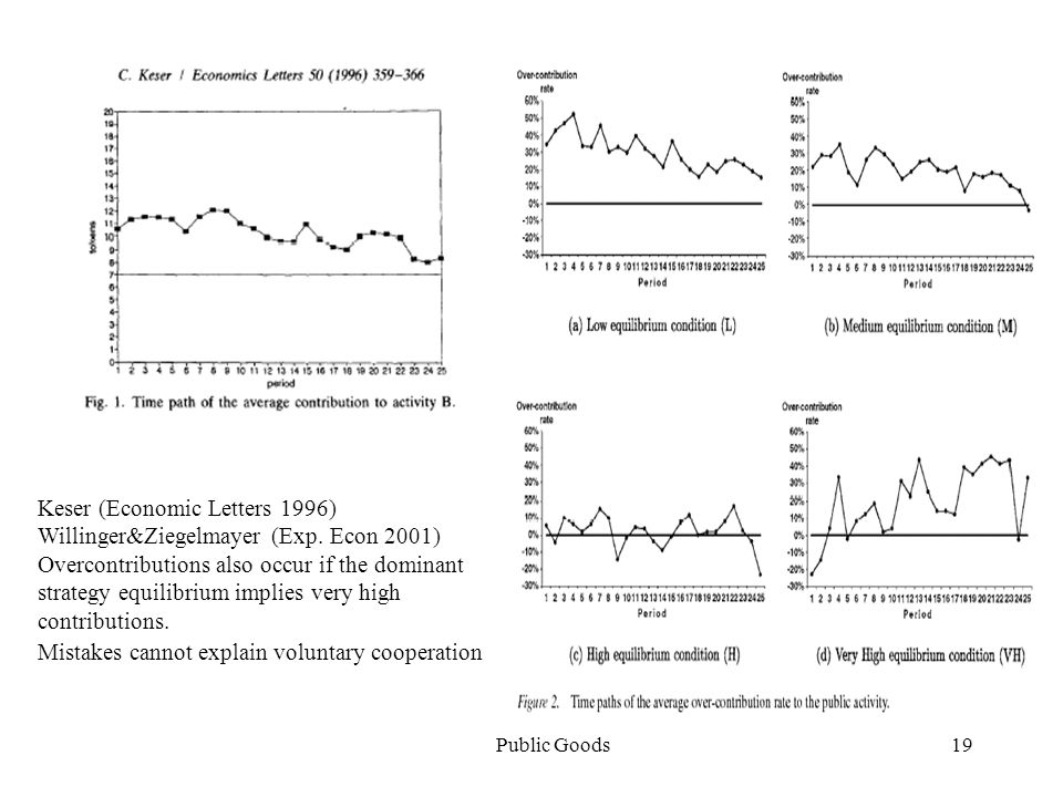 Public Goods19 Keser (Economic Letters 1996) Willinger&Ziegelmayer (Exp.