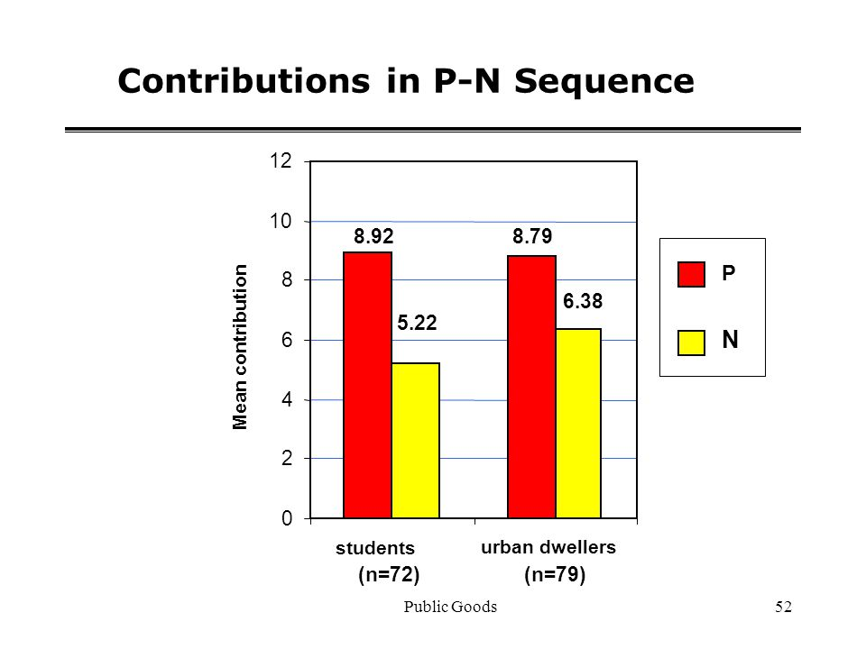Public Goods52 Contributions in P-N Sequence 8.928.79 5.22 6.38 0 2 4 6 8 10 12 students (n=72) urban dwellers (n=79) Mean contribution P N