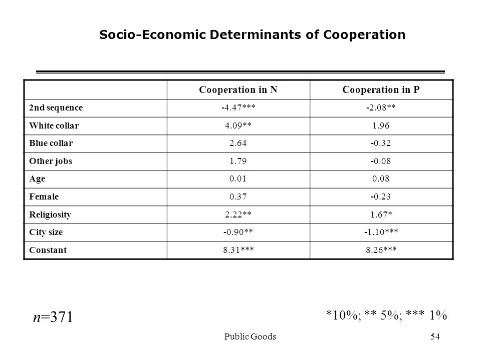 Public Goods54 Socio-Economic Determinants of Cooperation Cooperation in NCooperation in P 2nd sequence-4.47***-2.08** White collar4.09**1.96 Blue collar2.64-0.32 Other jobs1.79-0.08 Age0.010.08 Female0.37-0.23 Religiosity2.22**1.67* City size-0.90**-1.10*** Constant8.31***8.26*** *10%; ** 5%; *** 1% n=371