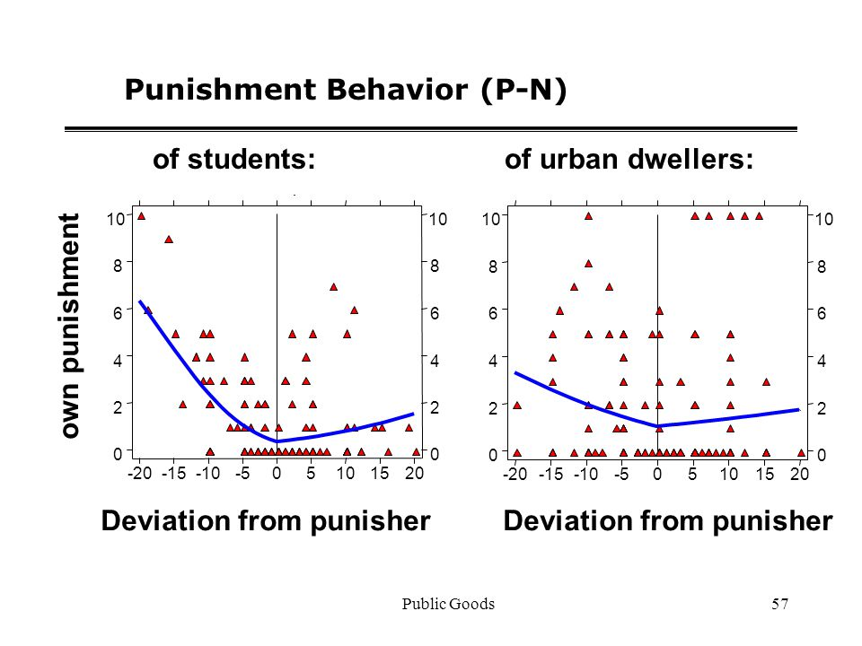 Public Goods57 Punishment Behavior (P-N) Deviation from punisher own punishment Deviation from punisher of students:of urban dwellers: -20-15-10-505101520 0 2 4 6 8 10 0 2 4 6 8 -20-15-10-505101520 0 2 4 6 8 10 0 2 4 6 8