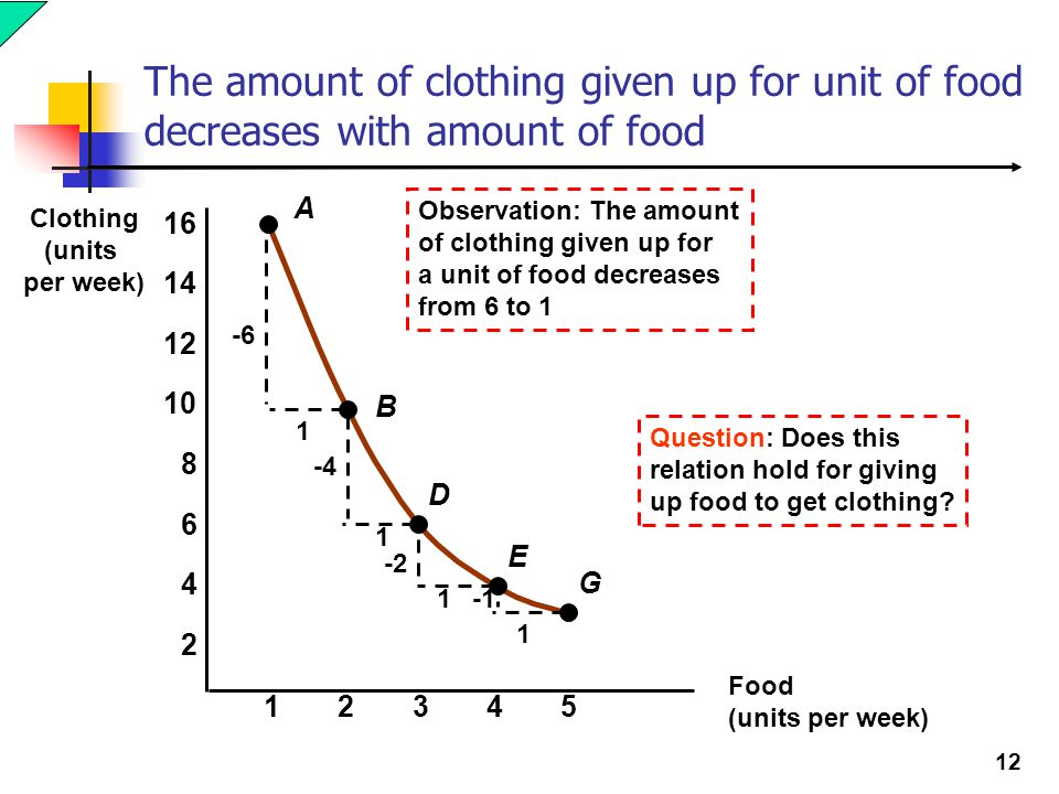 12 The amount of clothing given up for unit of food decreases with amount of food A B D E G -6 1 1 -4 -2 1 1 Observation: The amount of clothing given