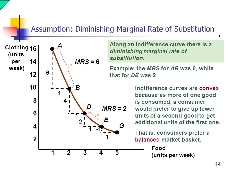 14 Assumption: Diminishing Marginal Rate of Substitution Food (units per week) Clothing (units per week) 23451 2 4 6 8 10 12 14 16 A B D E G -6 1 1 1