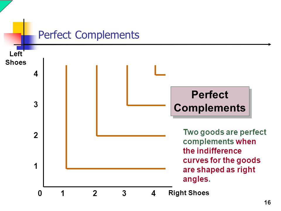 16 Perfect Complements Two goods are perfect complements when the indifference curves for the goods are shaped as right angles. Right Shoes Left Shoes