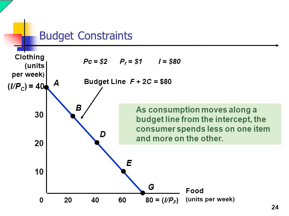 25 Budget Constraints Budget Line F + 2C = $80 (I/P C ) = 40 Food (units per week) 4060 80 = (I/P F ) 20 10 20 30 0 A B D E G Clothing (units per week ) Pc = $2 P f = $1 I = $80 The vertical intercept (I/PC), illustrates the maximum amount of C that can be purchased with income I.