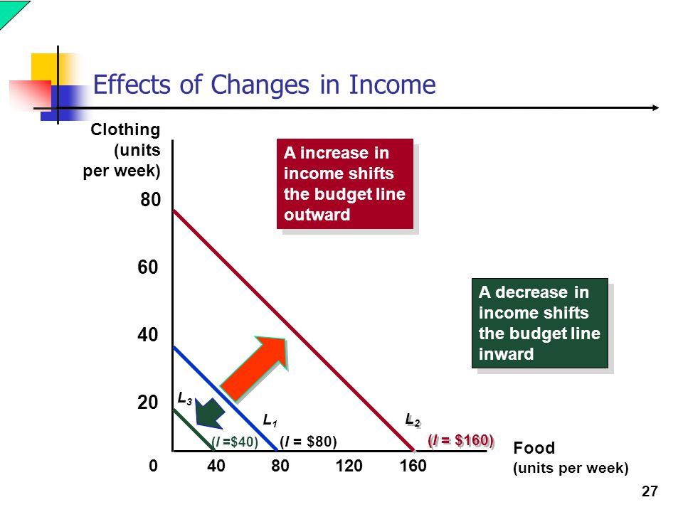27 Effects of Changes in Income Food (units per week) Clothing (units per week) 8012016040 20 40 60 80 0 A increase in income shifts the budget line o