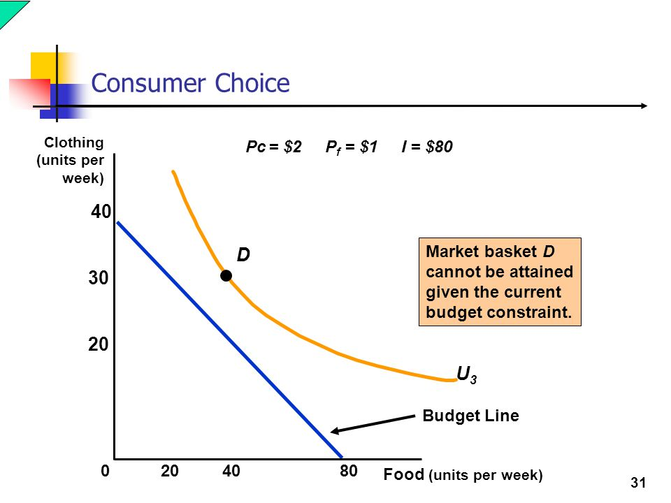 31 Consumer Choice Budget Line U3U3 D Market basket D cannot be attained given the current budget constraint. Pc = $2 P f = $1 I = $80 Food (units per