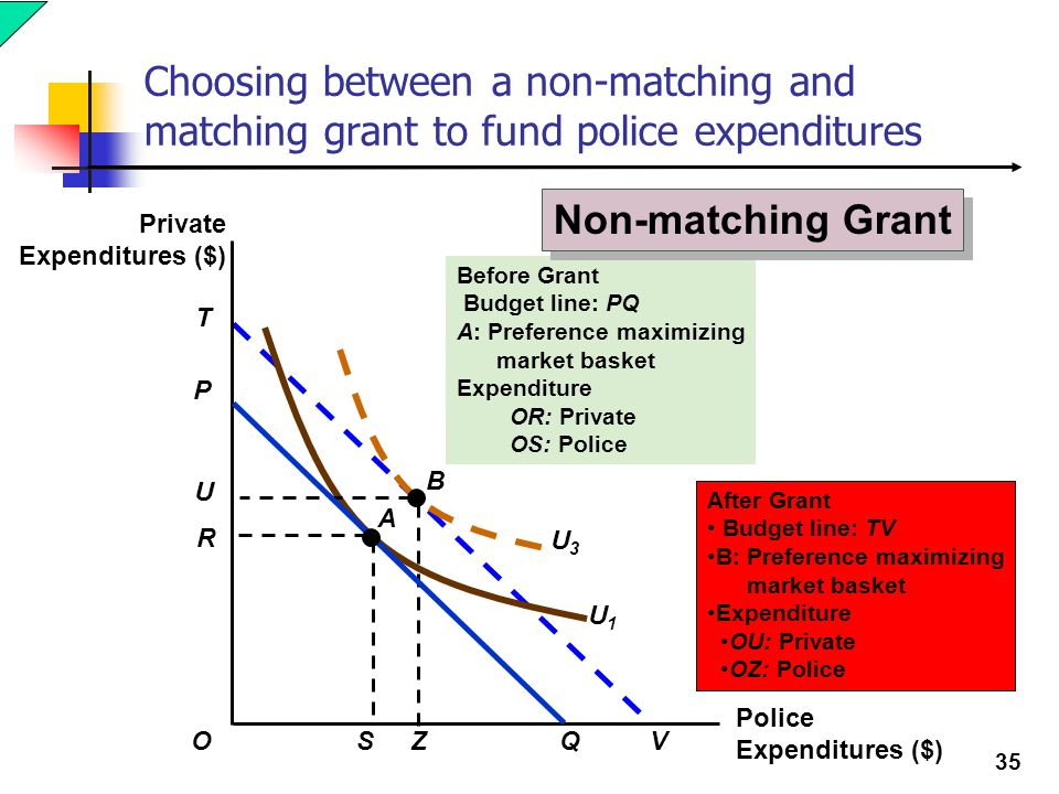 35 Before Grant Budget line: PQ A: Preference maximizing market basket Expenditure OR: Private OS: Police Choosing between a non-matching and matching