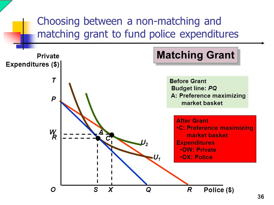 36 Before Grant Budget line: PQ A: Preference maximizing market basket Choosing between a non-matching and matching grant to fund police expenditures