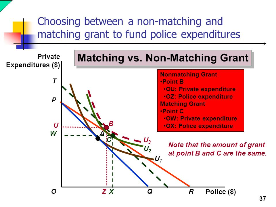37 Choosing between a non-matching and matching grant to fund police expenditures T U3U3 U1U1 Nonmatching Grant Point B OU: Private expenditure OZ: Po