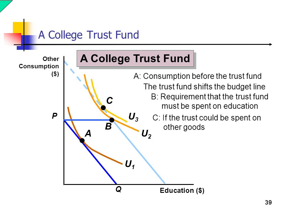 39 A College Trust Fund The trust fund shifts the budget line P Q Education ($) Other Consumption ($) U2U2 A College Trust Fund A U1U1 A: Consumption