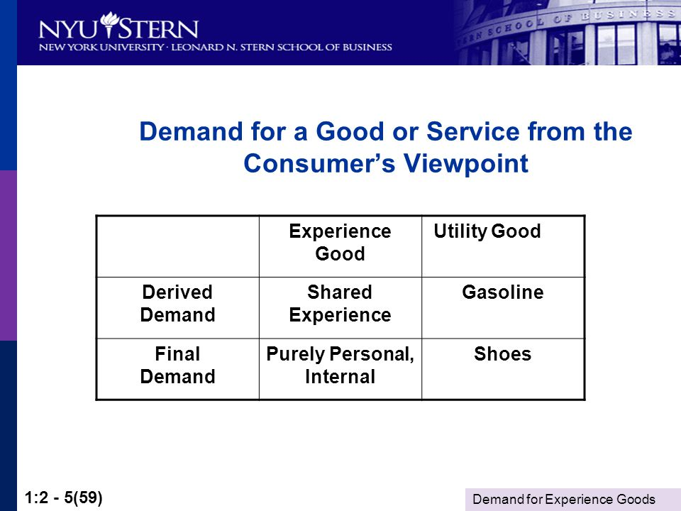 Demand for Experience Goods 1:2 - 5(59) Demand for a Good or Service from the Consumers Viewpoint Experience Good Utility Good Derived Demand Shared Experience Gasoline Final Demand Purely Personal, Internal Shoes