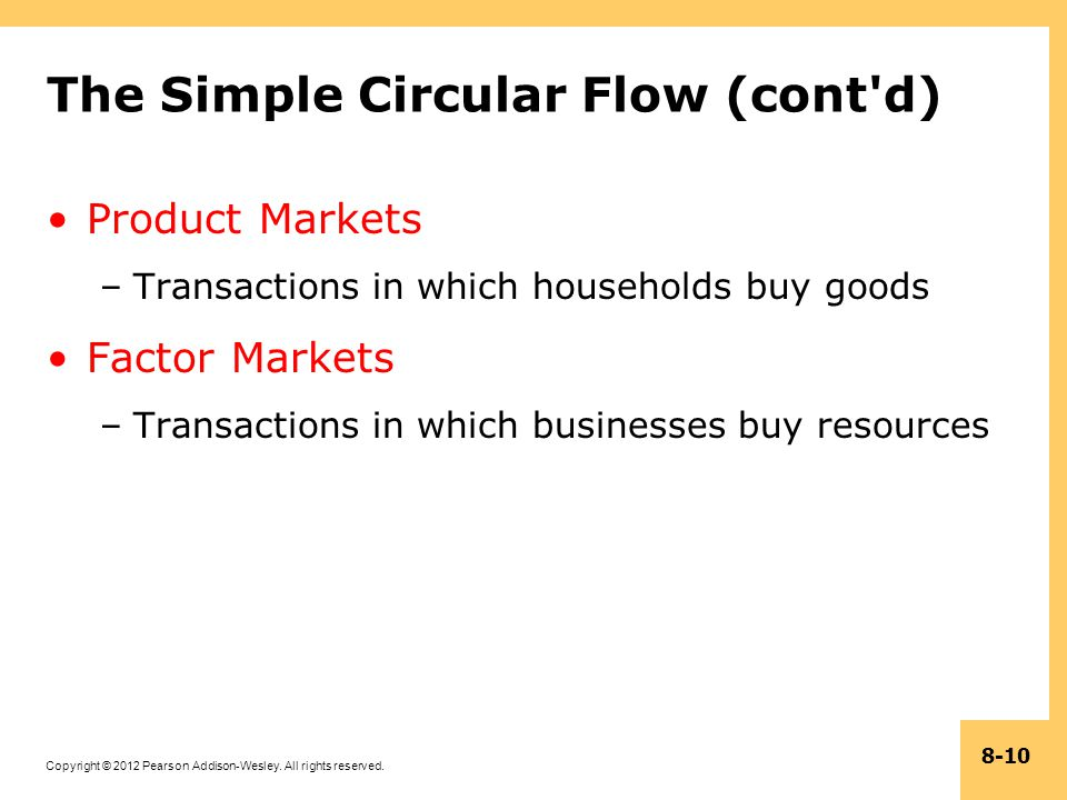 Copyright © 2012 Pearson Addison-Wesley. All rights reserved. 8-10 The Simple Circular Flow (cont'd) Product Markets –Transactions in which households