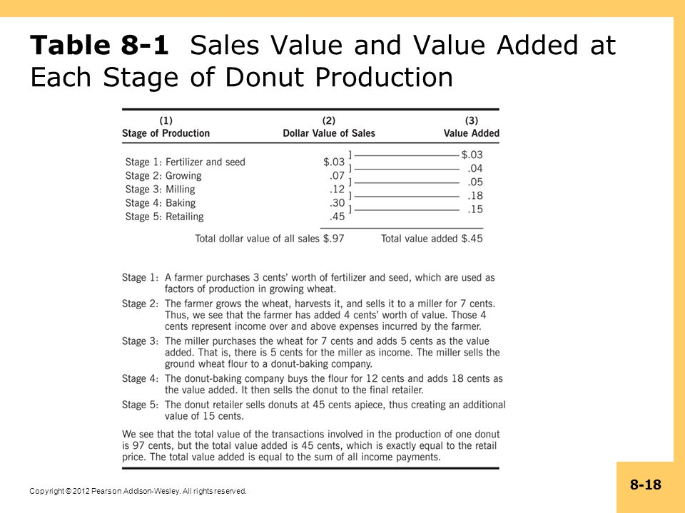 Copyright © 2012 Pearson Addison-Wesley. All rights reserved. 8-18 Table 8-1 Sales Value and Value Added at Each Stage of Donut Production