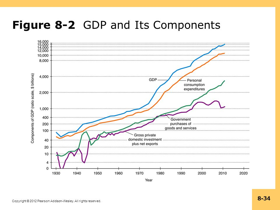 Copyright © 2012 Pearson Addison-Wesley. All rights reserved. 8-34 Figure 8-2 GDP and Its Components