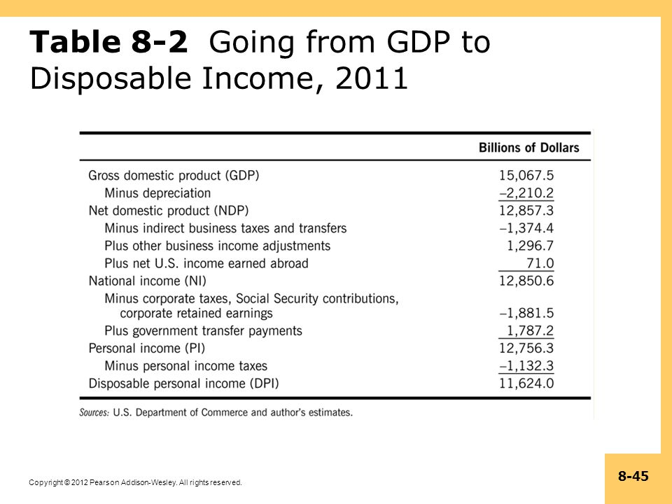 Copyright © 2012 Pearson Addison-Wesley. All rights reserved. 8-45 Table 8-2 Going from GDP to Disposable Income, 2011