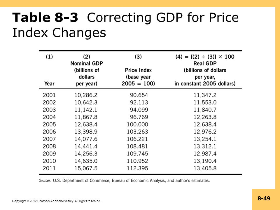 Copyright © 2012 Pearson Addison-Wesley. All rights reserved. 8-49 Table 8-3 Correcting GDP for Price Index Changes
